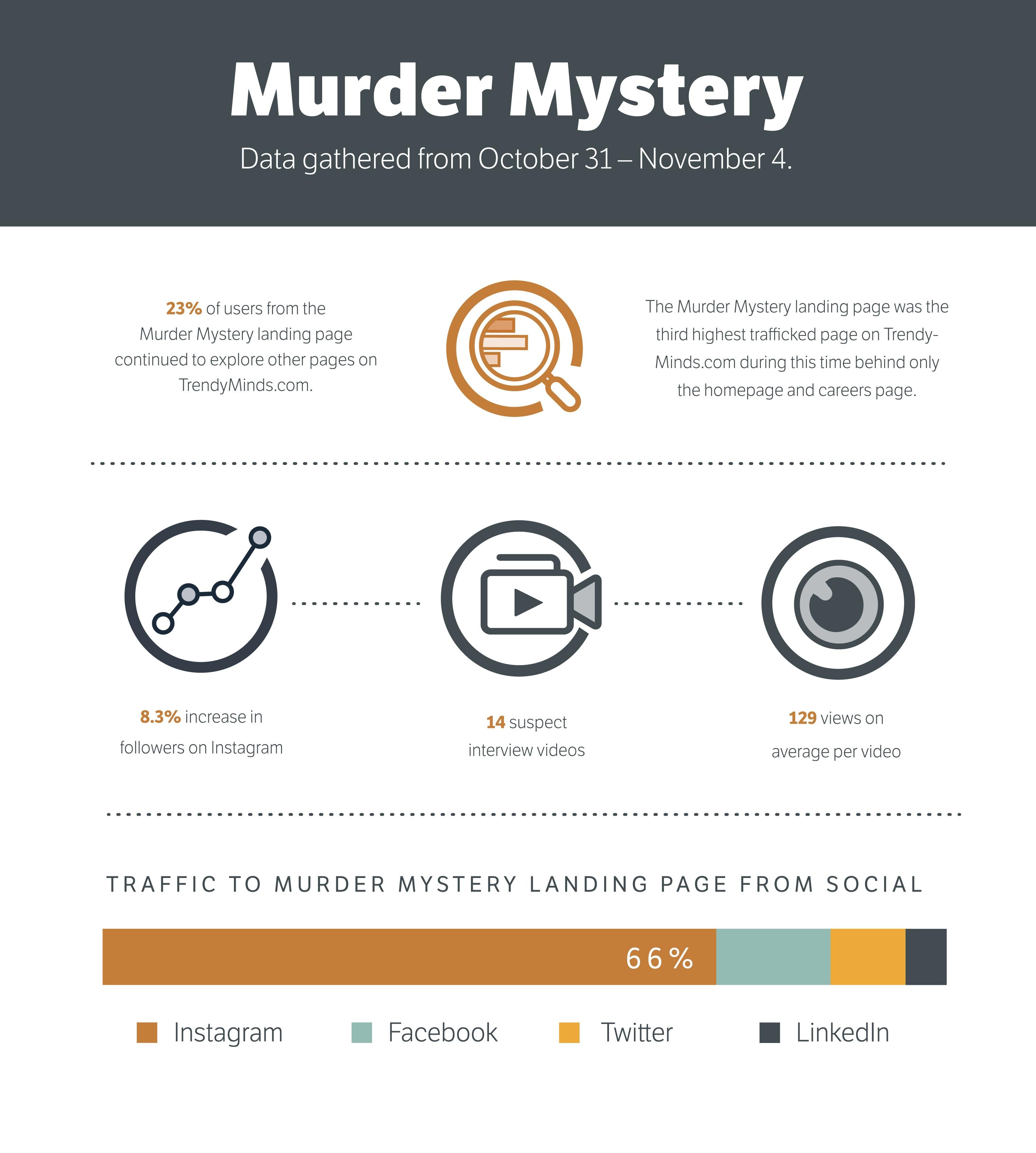 Murder Mystery Blog Infographic