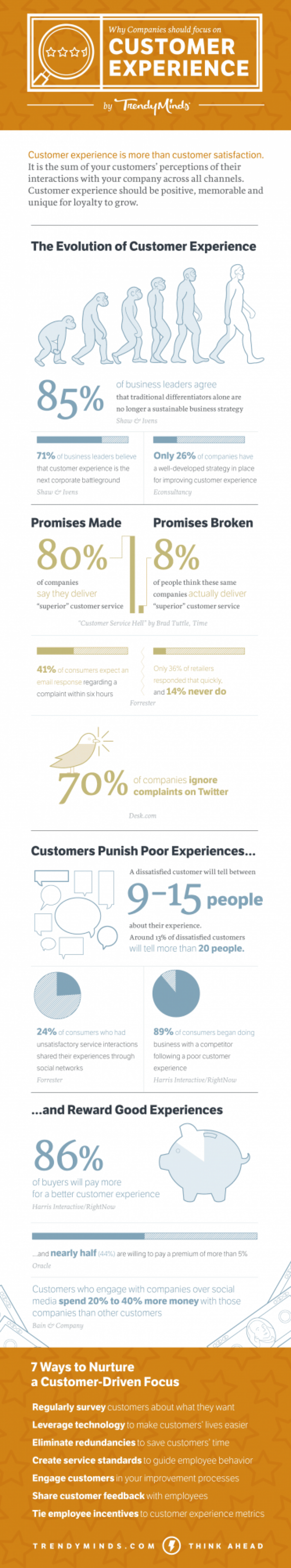 Celebrate Customer Experience