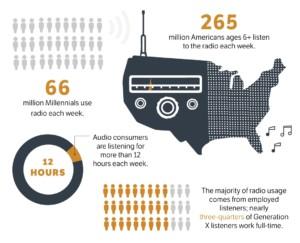 Most Americans regularly tune into radio.