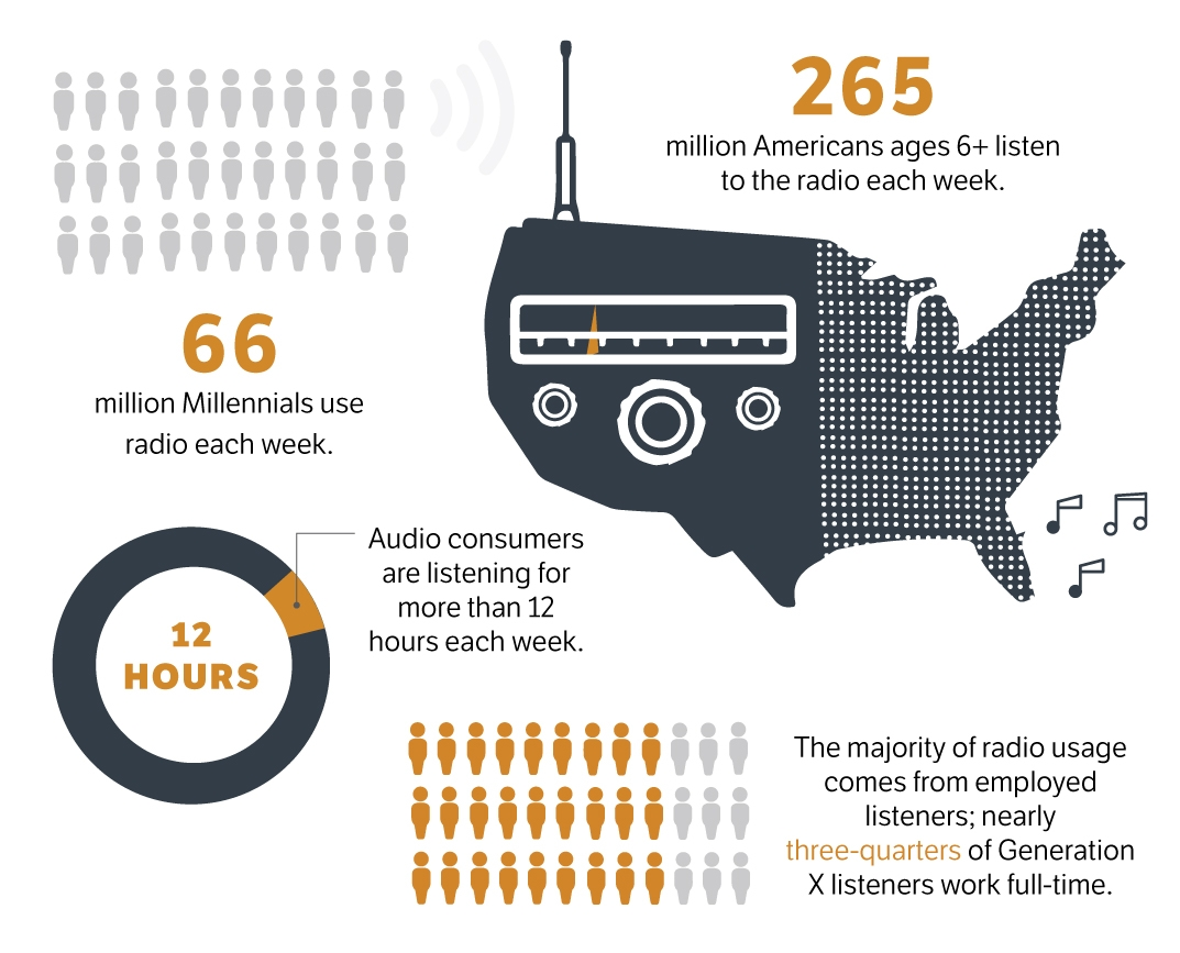 Most Americans regularly tune into radio.
